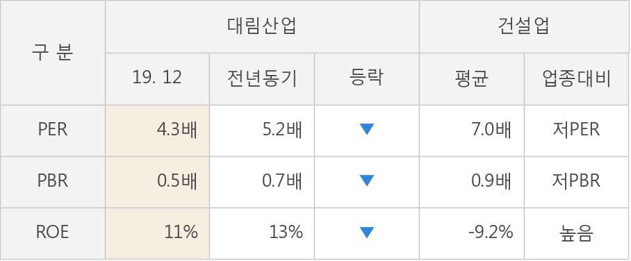 [잠정실적]대림산업, 3년 중 최고 영업이익 기록, 매출액은 직전 대비 26%↑ (연결)