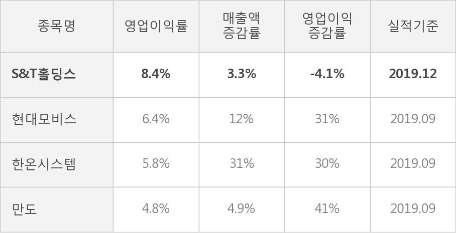 [잠정실적]S&T홀딩스, 작년 4Q 매출액 4181억(+3.3%) 영업이익 350억(-4.1%) (연결)