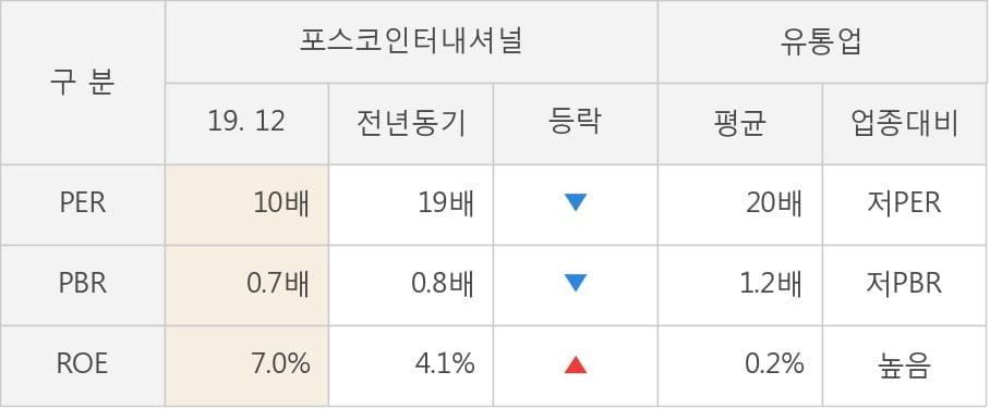 [잠정실적]포스코인터내셔널, 작년 4Q 매출액 5조9383억(-5.7%) 영업이익 977억(-17%) (연결)