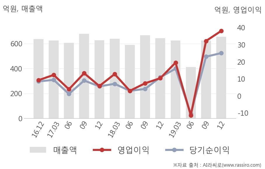 [잠정실적]그린케미칼, 3년 중 최고 영업이익 기록, 매출액은 직전 대비 4.9%↑ (개별)