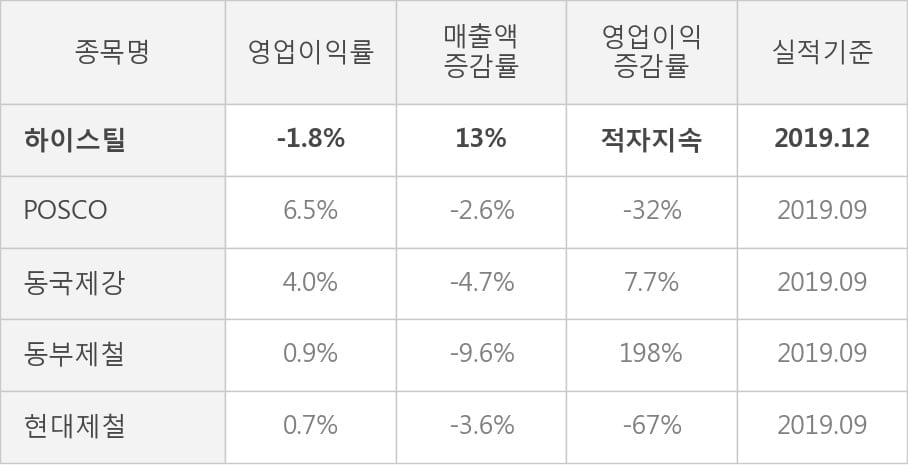 [잠정실적]하이스틸, 작년 4Q 매출액 444억(+13%) 영업이익 -7.8억(적자지속) (연결)