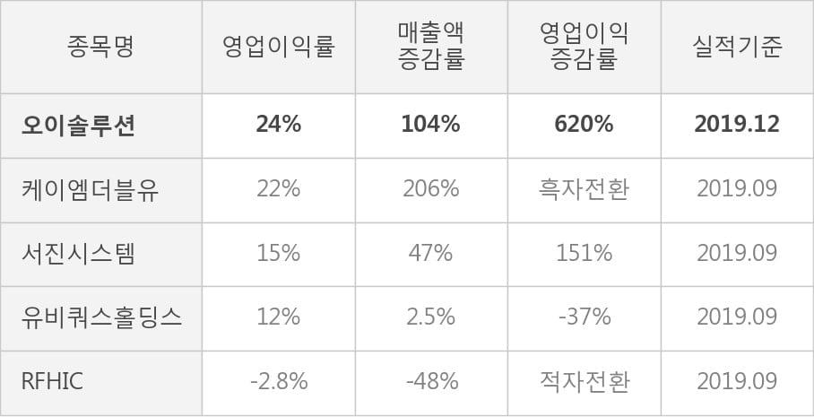 [잠정실적]오이솔루션, 작년 4Q 매출액 503억(+104%) 영업이익 122억(+620%) (연결)