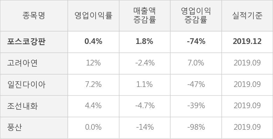 [잠정실적]포스코강판, 작년 4Q 매출액 2327억(+1.8%) 영업이익 8.8억(-74%) (연결)