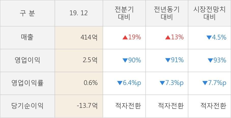 [잠정실적]에스엠코어, 작년 4Q 영업이익 급감 2.5억원... 전년동기比 -91%↓ (연결)