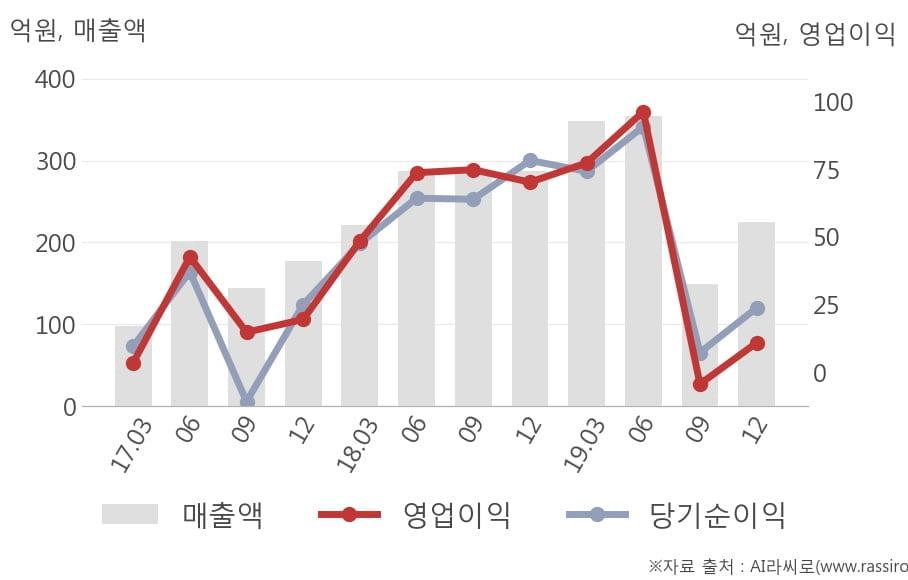 [잠정실적]RFHIC, 작년 4Q 매출액 225억(-22%) 영업이익 11억(-84%) (연결)
