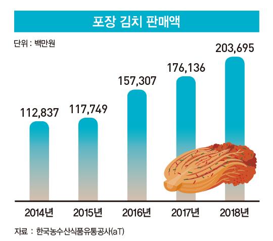 늘어나는 '김포족'…쑥쑥 크는 포장 김치 시장