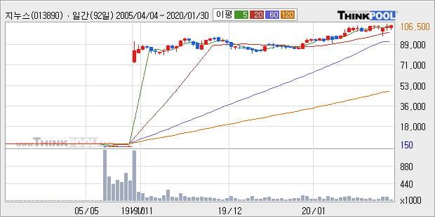 지누스, 상승흐름 전일대비 +5.18%... 외국인 기관 동시 순매수 중