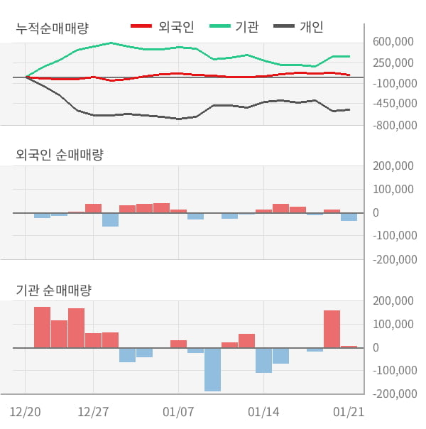 [잠정실적]삼성물산, 작년 4Q 매출액 7조6979억(-3.4%) 영업이익 3246억(+34%) (연결)