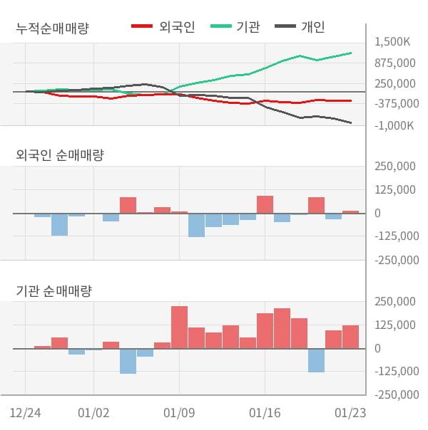 [잠정실적]테크윙, 작년 4Q 매출액 538억(+2.6%) 영업이익 87억(+80%) (연결)