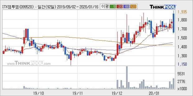 ITX엠투엠, 상승출발 후 현재 -10.17%... 외국인 -205,000주 순매도