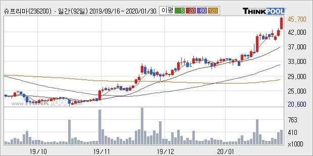 슈프리마, 상승흐름 전일대비 +10.13%... 최근 주가 상승흐름 유지