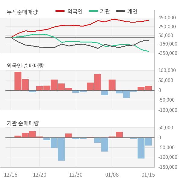 [잠정실적]케이씨텍, 작년 4Q 매출액 826억(+5.6%) 영업이익 200억(+41%) (개별)
