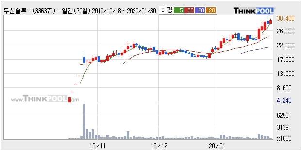 두산솔루스, 전일대비 5.17% 상승... 최근 주가 상승흐름 유지