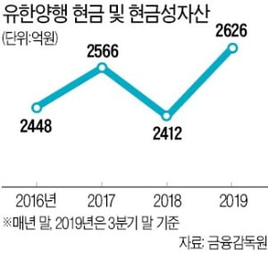 [새 출발 2020 다시 뛰는 기업들] '앓던 이' 군포공장 부지 매각…유한양행, 2000억 현금 확보