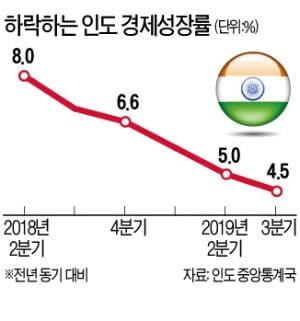 인도, 인프라에 1650조원 대규모 투자