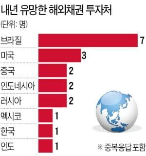글로벌 경기회복…유로존 채권은 줄여야
