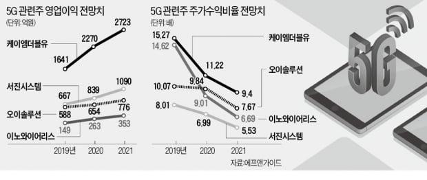 """5G 시동 건 美·日…""""기술력 앞선 소·부·장株 최대 수혜"""""""