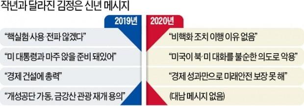 """김정은 """"충격적인 실제 행동 나설 것""""…비핵화 협상 중단 엄포"""