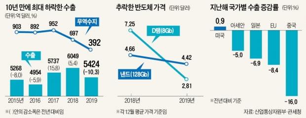 수출 10.3%↓…10년 만에 두자릿수 추락