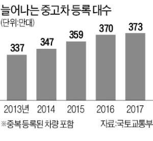 한앤컴퍼니 인수 1년 만에…중고차 매매 케이카 '대변신'