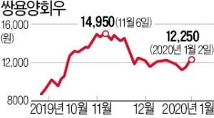 [마켓인사이트] 고배당株 쌍용양회, 신용등급 상승 청신호