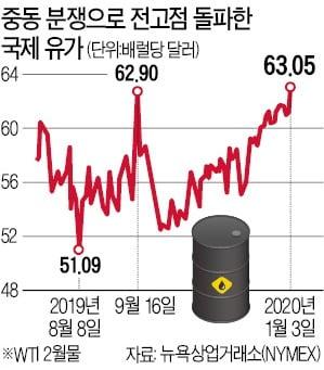 """원자재·안전자산 가격 급등…""""국제유가 곧 70弗 돌파할 것"""""""