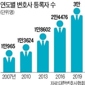위기의 로펌시장…새해 생존 키워드는 '글로벌·인재·변화'