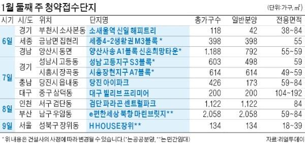'검단파라곤 센트럴파크' 8일 청약 시스템 이관…모델하우스 개장 '0'