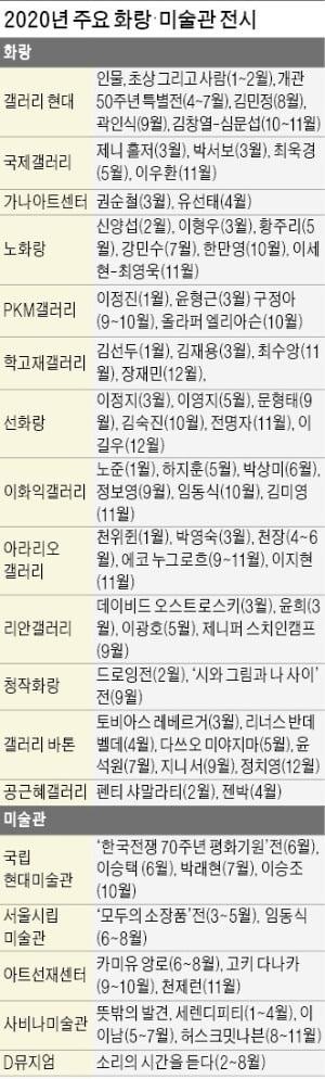곽인식·이우환·제니 홀저…새해 미술계 '별들의 전쟁'
