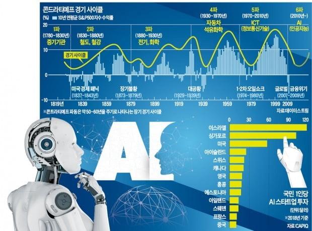 국가의 흥망성쇠 달렸다…'AI 골든사이클' 올라타라
