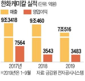 닻 올린 한화솔루션…태양광·첨단소재·석화 '뭉쳐서 띄운다'