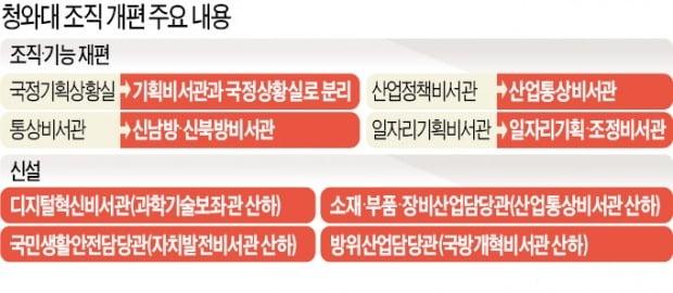 윤건영·주형철 출마에…靑, 총선용 조직개편