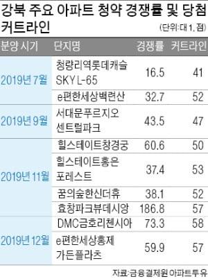 4인가족 30대, 서울 당첨 불가능…강북 중소단지도 가점 60점 육박