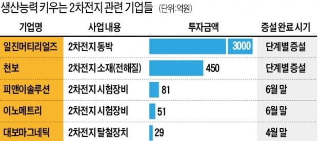 """전기차 소재·부품·장비 기업들 """"캐파가 경쟁력이다"""""""