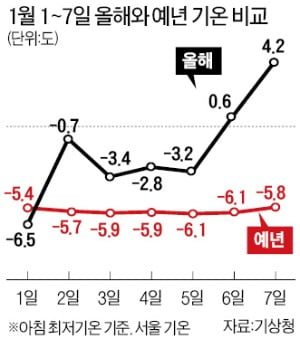 한강 결빙 '감감'·제주 아침기온 18도…역대급 '따뜻한 겨울' 왜?