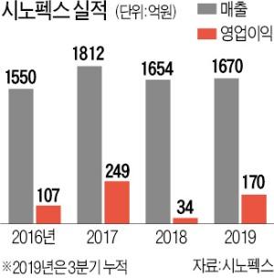 """시노펙스 """"3M·듀폰에 맞설 소재·부품 강자될 것"""""""