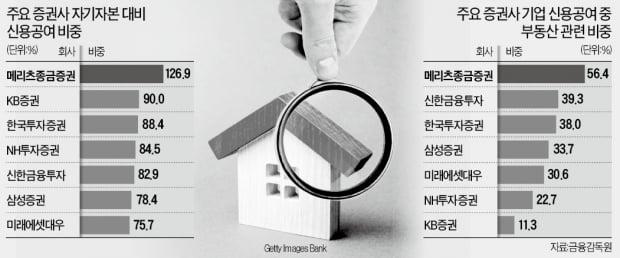 """당국, IB 부동산금융 옥죄기에…업계 """"정상적 투자도 접으란 거냐"""""""