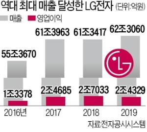 가전의 힘…LG전자, 3년 연속 매출 60兆 넘었다
