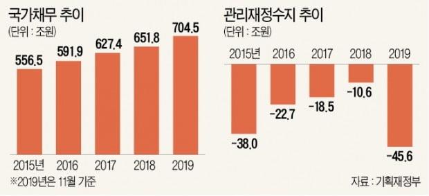 '총선용 퍼주기' 예산 1분기에 몰아…하반기 '재정절벽' 불가피