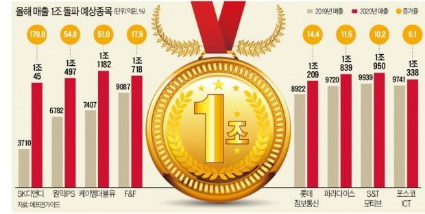 연 매출 1兆 '메달'의 주인, 올해는 누구