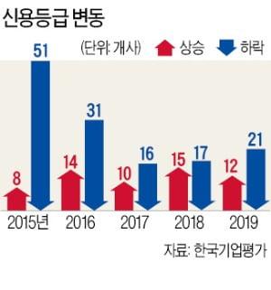 """""""올해 사업환경 좋은 업종 전무…건설·油化·유통 실적악화 예상"""""""