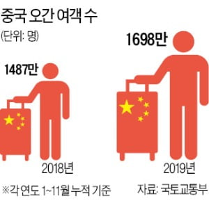중국發 호재에…여행주 기지개