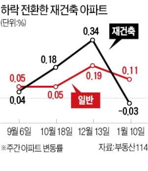 12·16 효과…서울 재건축 아파트값 17주만에 하락