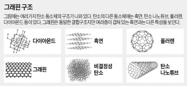접는 PCB·2차원 다이아몬드…'꿈의 신소재' 그래핀 상용화 잰걸음
