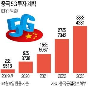 글로벌 5G투자 확대…케이엠더블유 등 부품株 찜하세요