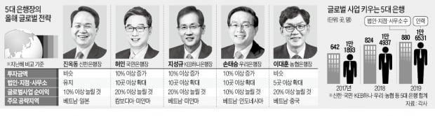 """5대 은행장 """"글로벌 순이익 10% 이상 늘린다""""…최대 격전지는 베트남"""