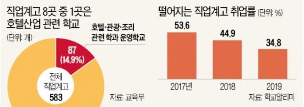 """호텔 '청소년 고용금지' 규제…직업계고 """"현장실습도 못해"""""""