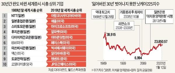 닛케이지수, 아베 집권후 127% 올랐지만…30년 前 60% 불과