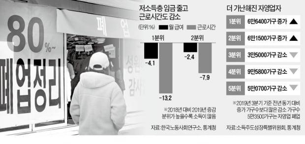 자영업자 7만가구 빈곤층 추락…정부 분석에서도 '소주성 역설' 확인