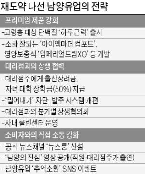 """""""남양의 진심 6년…'든든한 우군' 된 대리점과 다시 뛰겠다"""""""